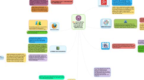 Mind Map: MAPA MENTAL  INTERACTIVO DE  CONOCIMIENTO  ADQUIRIDO EN    CIBERCULTURA