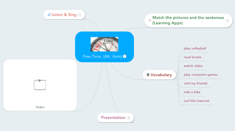 Mind Map: Free Time  (4th  form)