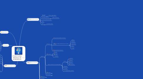 Mind Map: (PLE)ENTORNO PERSONAL DE APRENDIZAJE