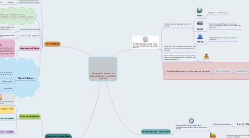 Mind Map: Producción, Costos, las Externalidades y los Bienes Públicos