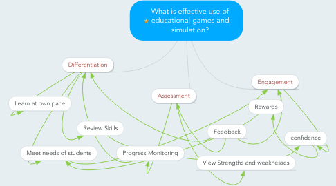 Mind Map: What is effective use of educational games and simulation?