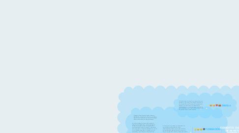 Mind Map: ELEMENTOS QUE A LO LARGO DE MI HISTORIA HAN CONTRIBUIDO A LA CONSTRUCCIÓN DE MI CONOCIMIENTO