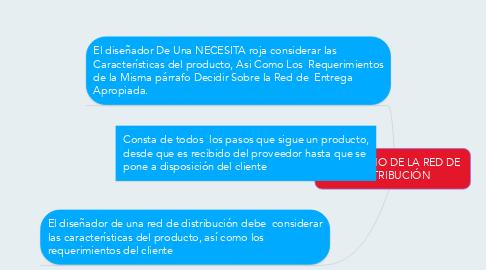 Mind Map: 6.2.- DISEÑO DE LA RED DE  DISTRIBUCIÓN