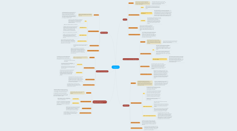 Mind Map: Project 4