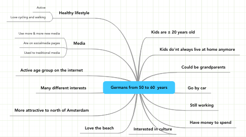 Mind Map: Germans from 50 to 60  years