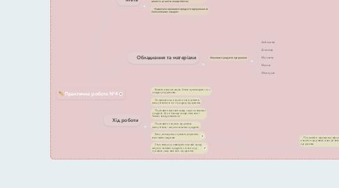Mind Map: Практична робота №4
