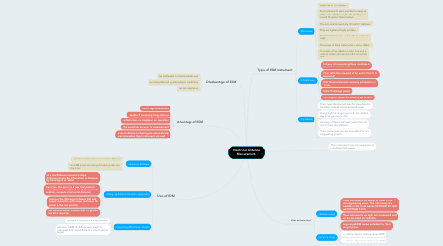 Mind Map: Electronic Distance Measurement.