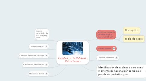Mind Map: Instalación de Cableado Estructurado
