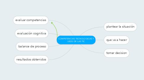 Mind Map: COMPETENCIAS TECNOLOGICAS Y USOS DE LAS TIC