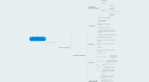 Mind Map: TRATAMIENTO DE LA MALOCLUSION CLASE II 2