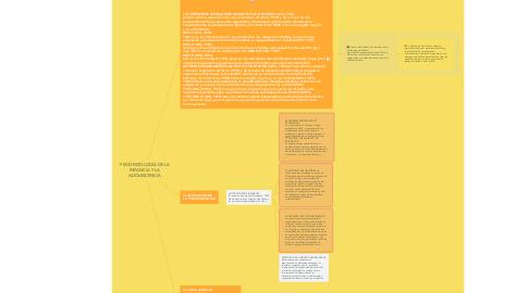 Mind Map: PSICOPATOLOGIA DE LA INFANCIA Y LA ADOLESCENCIA