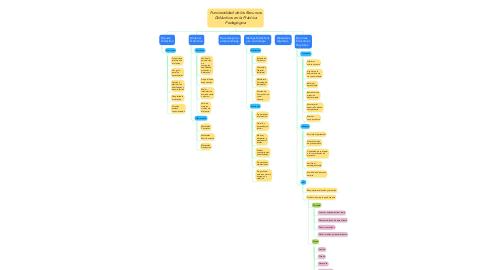 Mind Map: Funcionalidad de los Recursos Didácticos en la Práctica Pedagógica