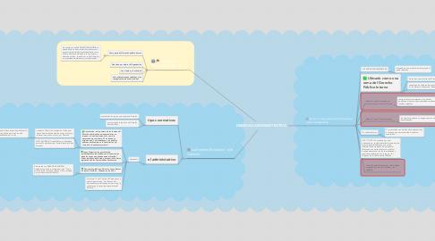 Mind Map: DERECHO ADMISNISTRATIVO