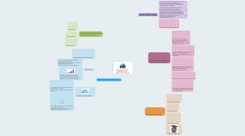 Mind Map: ИНФОРМАТИЗАЦИЯ ОБЩЕСТВА КАК ГЛОБАЛЬНЫЙ ПРОЦЕСС