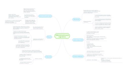 Mind Map: Administración para Ingenieros