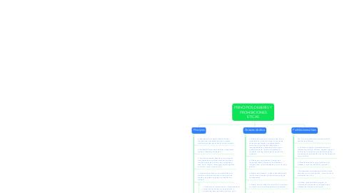 Mind Map: PRINCIPIOS,DEBERES Y PROHIBICIONES ETICAS
