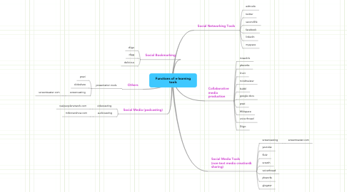 Mind Map: Functions of e-learning