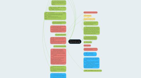 Mind Map: Métodos para evaluar proyectos de inversión