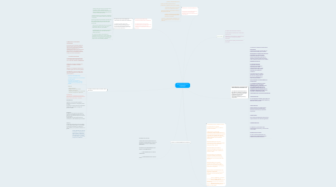 Mind Map: MAPA CONCEPTUAL DE LA INFORMACION FINANCIERA