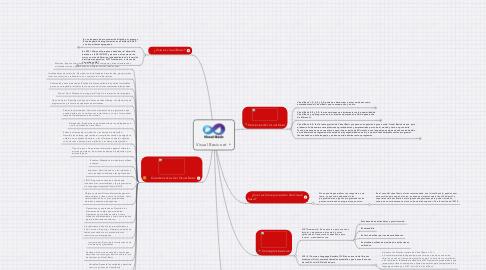 Mind Map: Visual Basic.net