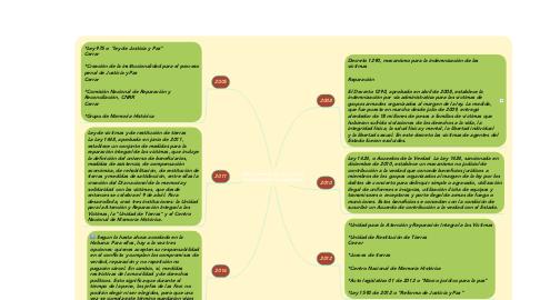 Mind Map: Mecanismos de la Justicia Transicional en Colombia