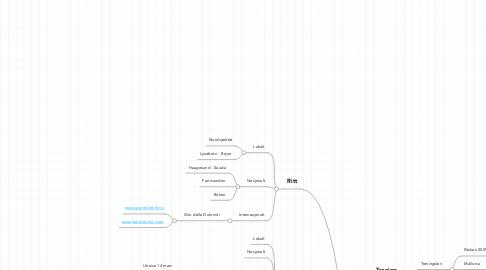 Mind Map: Hafrsfjord SK brainstorming (for å delta på brainstormingen  må du sende e-post til arild@toft.as)