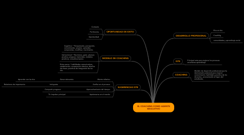 Mind Map: EL COACHING COMO AGENTE EDUCATIVO