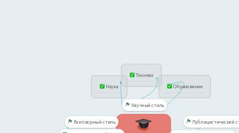Mind Map: Функциональные стили речи