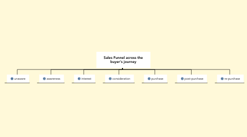 Mind Map: Sales Funnel across the buyer's journey