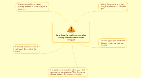 Mind Map: Why does the candle go out when baking powder is mixed with vinegar?