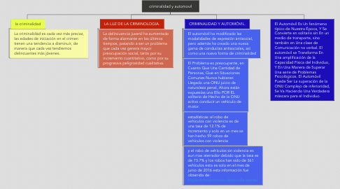 Mind Map: criminalidad y automovil