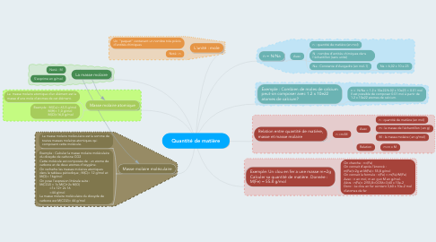 Mind Map: Quantité de matière
