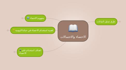 Mind Map: الاحصاء والاحتمالات