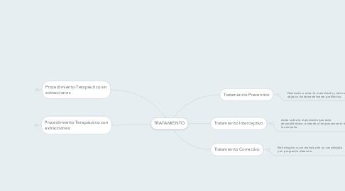 Mind Map: TRATAMIENTO