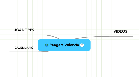 Mind Map: Rangers Valencia