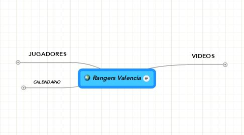 Mind Map: Rangers Valencia