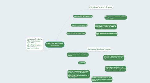 Mind Map: Ausência Constante de Professores