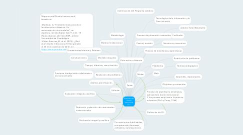 Mind Map: Elementos del Diseño Instruccional D.I.