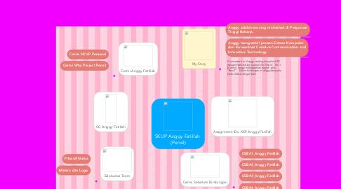 Mind Map: SKUP Anggy Fatillah  (Pensil)