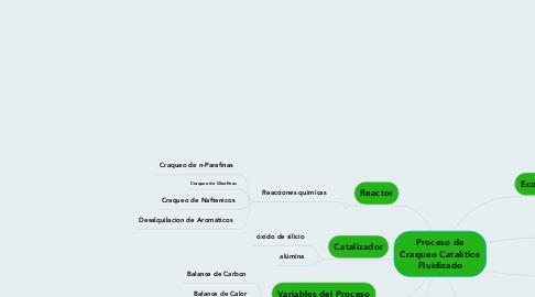 Mind Map: Proceso de Craqueo Catalítico Fluidizado
