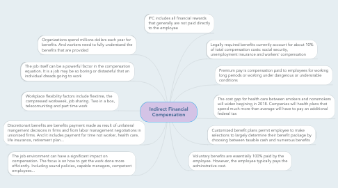 Mind Map: Indirect Financial Compensation