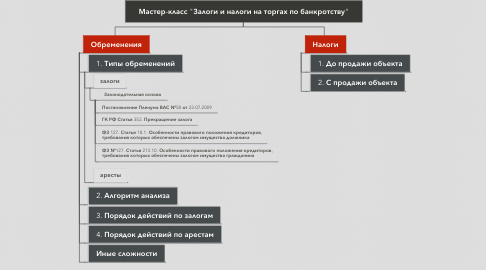 "Mind Map: Мастер-класс ""Залоги и налоги на торгах по банкротству"""