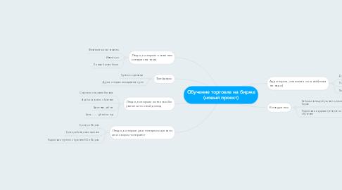 Mind Map: Обучение торговле на бирже (новый проект)