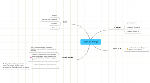 Mind Map: Static electricity!