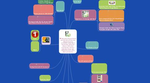 Mind Map: Pelayanan Absensi Online oleh kehadiran Dosen dan Mahasiswa pada perkuliahan yang dapat memberikan pelayanan Absensi Online dan memberikan informasi Kehadiran Dosen dan Mahasiswa secara Real dalam perkuliahan.
