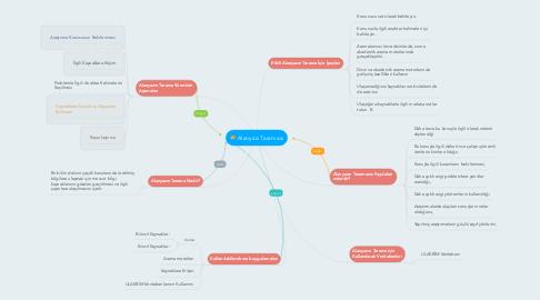Mind Map: Alanyazı Taraması