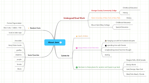 Mind Map: About Jenn