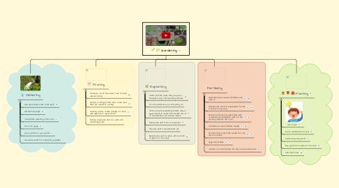 Mind Map: Gardening