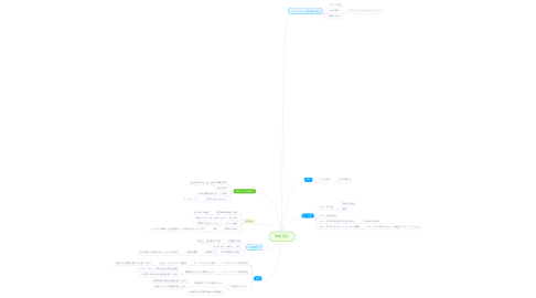 Mind Map: 野崎 亜矢