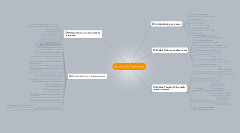 Mind Map: Sumario De Contenidos